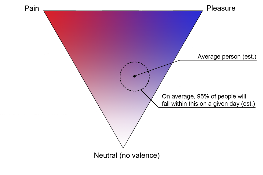 Fig 1: The structure of valence as implied by my hypothesis (CToV)- a 'triangle continuum' where emotions can involve both pain and pleasure at the same time, and can also differ in arousal, but all in a constrained proportion.