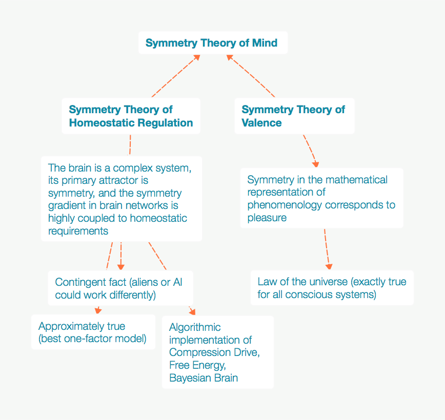 Why We Seek Out Pleasure The Symmetry Theory Of Homeostatic Regulation